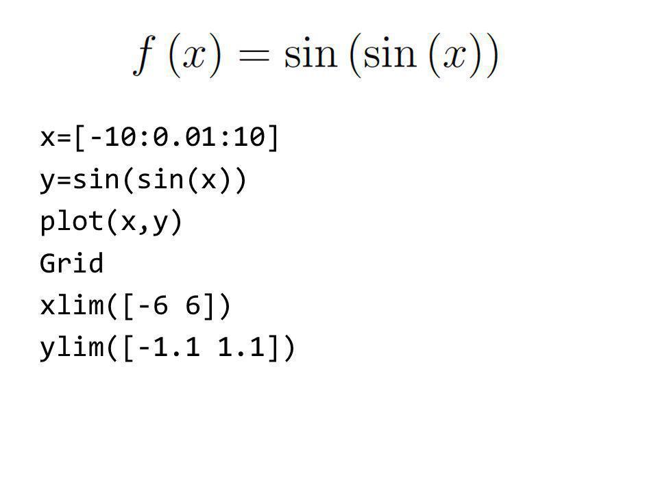 x=[-10:0. 01:10] y=sin(sin(x)) plot(x,y) Grid xlim([-6 6]) ylim([-1